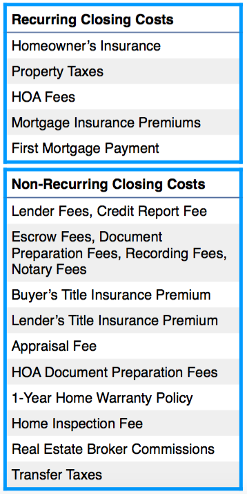 What are Closing Costs? Complete Breakdown of Recurring and Nonrecurring Closing Costs